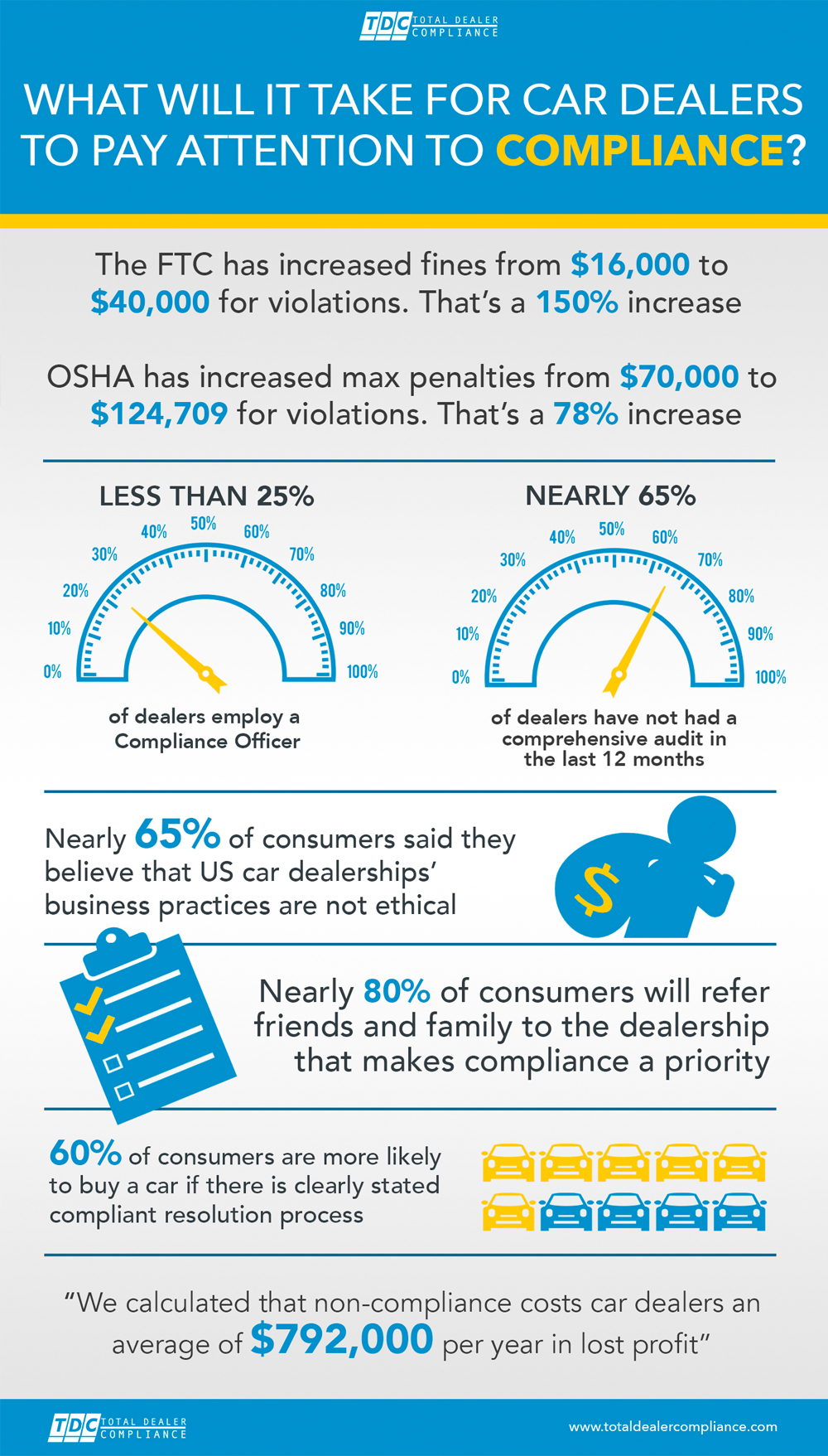 Car Dealer Compliance Infographic - State of the Auto Compliance Industry